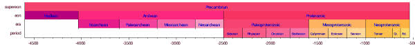 Era And Period Chart Geologic Time Scale Wikipedia