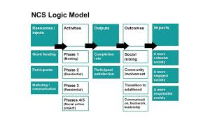 Evaluation Design Models Improving Mixed Method Evaluations By Incorporating Logic Models Into Nvivo