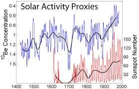 File Solar Activity Proxies Png Wikimedia Commons
