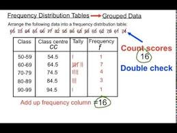 Grouped Frequency Chart Frequency Distribution Tables Grouped Data Youtube