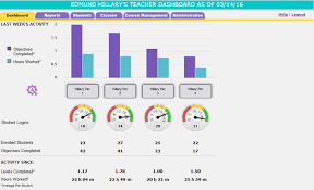 the teacher dashboard provides a summary of progress for all cles igned to a teacher