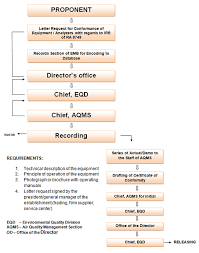 Certificate Transparency Flow Chart Awesome Certification Of