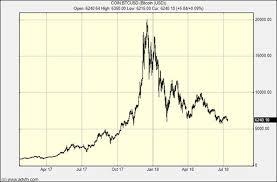 Bitcoin Is A Logarithmic Asset