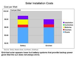 how much solar panels cost. Contemporary Panels How Much Does It Cost To Install Solar Panels And Much Solar Panels Cost A
