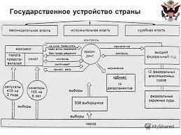 Презентация на тему Муниципальное общеобразовательное учреждение  7 Государственное устройство страны