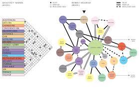 Bubble Diagram For Restaurant Design Stedroy Brand Arch3610 Fall2015 Matrix Bubble Diagram Hotel