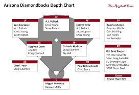 The Pyramid Rating Systems All Time Arizona Diamondbacks