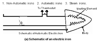 kkhsou electric irons can be classified into three categories