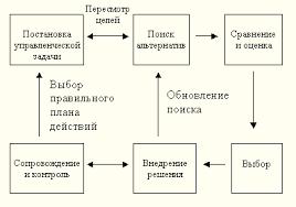 Реферат Управленческие решения  Процесс принятия управленческого решения