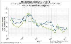 Ftse 100 Yahoo Interactive Chart Historical Ftse 100 Prices Trade Setups That Work