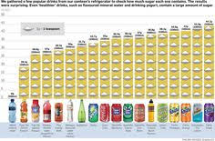 Sugar Content In Drinks Chart Uk 39 Best Educating Kids About Sugar Content Of Beverages