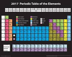 Culturenik Periodic Table Of Elements 2017 Decorative Educational Science Classroom Print Unframed 16x20 Poster