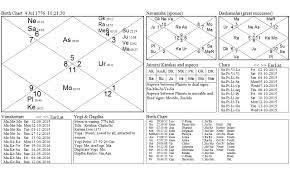 What Is A Progression Chart What Stars Foretell For Us As Per Vedic Progression Chart Of July
