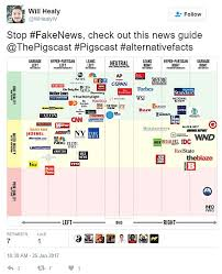 Attkisson U S Media Bias Chart Www Bedowntowndaytona Com