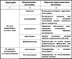 Реферат Психодиагностика Классификация психодиагностических методик
