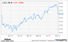 Lululemon Stock Chart Lululemon Shares Go Into Downward Dog Position Following 2q
