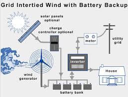 grid tie solar power systems resources center Solar Battery Bank Wiring Diagram grid tie system with wind power and battery backup solar power battery bank wiring diagram