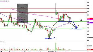 Imnp Stock Chart Imnp Stock Chart Technical Analysis For 09 08 16