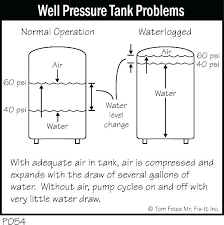 Water Pressure Tank Sizing Bitscanner Co