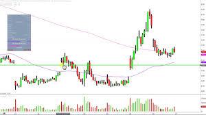 Vix Stock Chart Velocityshares Daily 2x Vix St Etn Tvix Stock Chart Technical Analysis For 05 30 18