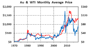 Iran Oil Price Chart The History Of Gold Oil Ratios 1970 2018 Kitco News