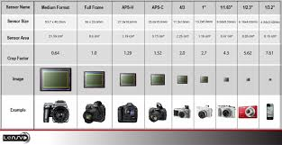 Image Sensor Size Comparison Chart Why Depth Of Field Is Not Effected By Sensor Size A