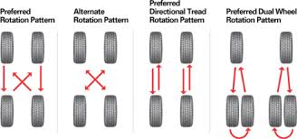 Tire Rotation Patterns Custom Tire Rotations And Why It's Important Car Tire