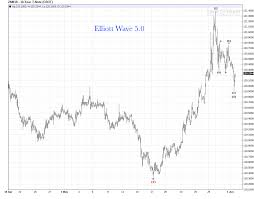 10 Yr T Note Chart 10 Year T Note Elliott Wave 5 0