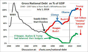 National Deficit Chart By President National Debt Graph Bush Reagan Voodoo Video Zfacts