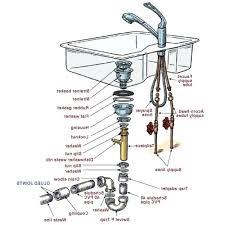 bathroom sink parts terminology kitchen names check more at x px drain menards