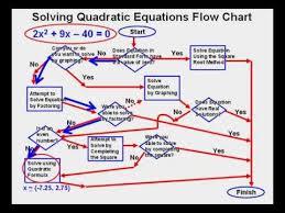 solving quadratic equations flow chart