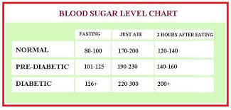 Healthy Blood Glucose Levels Chart Blood Sugar Levels Fasting Just Ate 3 Hours After