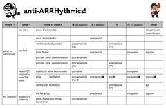 Anti Arrhythmics A Little Pharmacologic Chart For Cardia