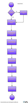 Catering Process Flow Chart Flow Charts James Madison Special Events Catering