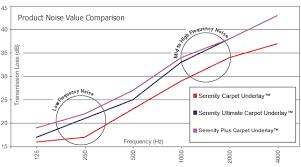 frequency hz 125 250 500 1000 2000 4000 stc performance carpet underlay