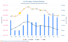 Ko Pha Ngan Thailand Weather 2020 Climate And Weather In Ko