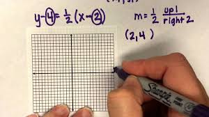 point slope form equation new how to graph a line in point slope form