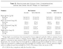 The Effects Of Supraphysiologic Doses Of Testosterone On