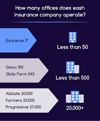 offices in operation by compard companies