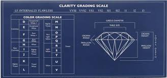 Diamond Carat And Clarity Chart Diamond Grading Going Beyond The 4 Cs Of Diamonds