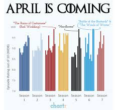 Every Episode Of Game Of Thrones With User Ratings From