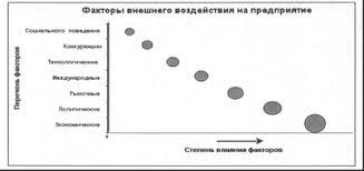 Диагностическая карта проблем предприятия Диагностика проблем  Рисунок 1 Степень влияния факторов внешнего воздействия на ПАО УМПО