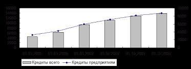Дипломная работа Инвестиционная деятельность банка ru Сегодня кредитная деятельность является основополагающей в деятельности банков России объемы которой имеют активную нарастающую динамику рис 3