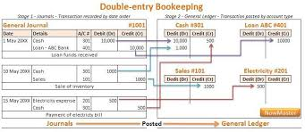 the general ledger of a business the accounting cycle boundless accounting