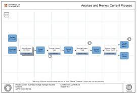 How Universities Do Process Mapping Process Improvement