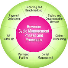 Revenue Cycle Management Rcm Is The Process By Which