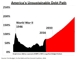 Us Debt As A Percentage Of Gdp Chart The Federal Debt Is Worse Than You Think