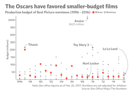Money At The Oscars 5 Charts That Show Big Changes Barrons