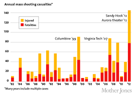 tracking shootings mass shootings and mass killings public image america under the gun