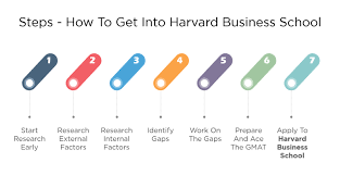 7 Steps How To Get Into Harvard Business School Hbs Mba